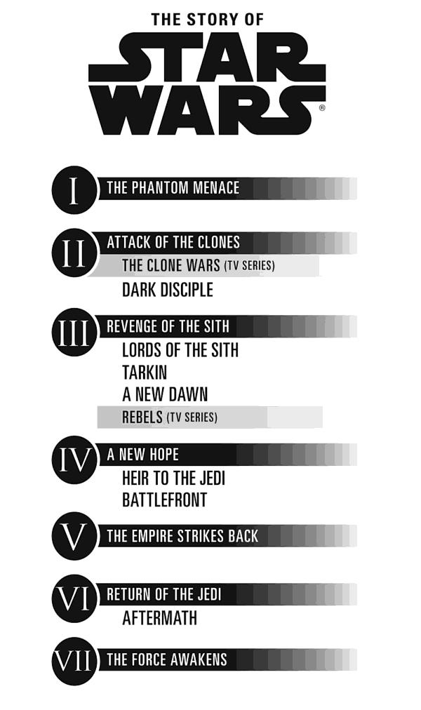 star-wars-canon-timeline